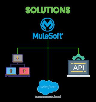https://cyntexa.com/wp-content/uploads/2021/07/Mulesoft-Legacy-Modernaization-solution-320x340.png