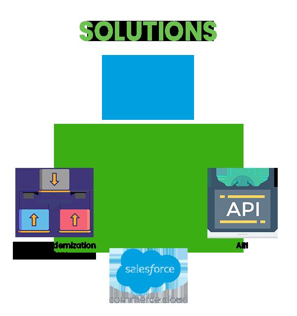 https://cyntexa.com/wp-content/uploads/2021/07/Mulesoft-Legacy-Modernaization-solution.png