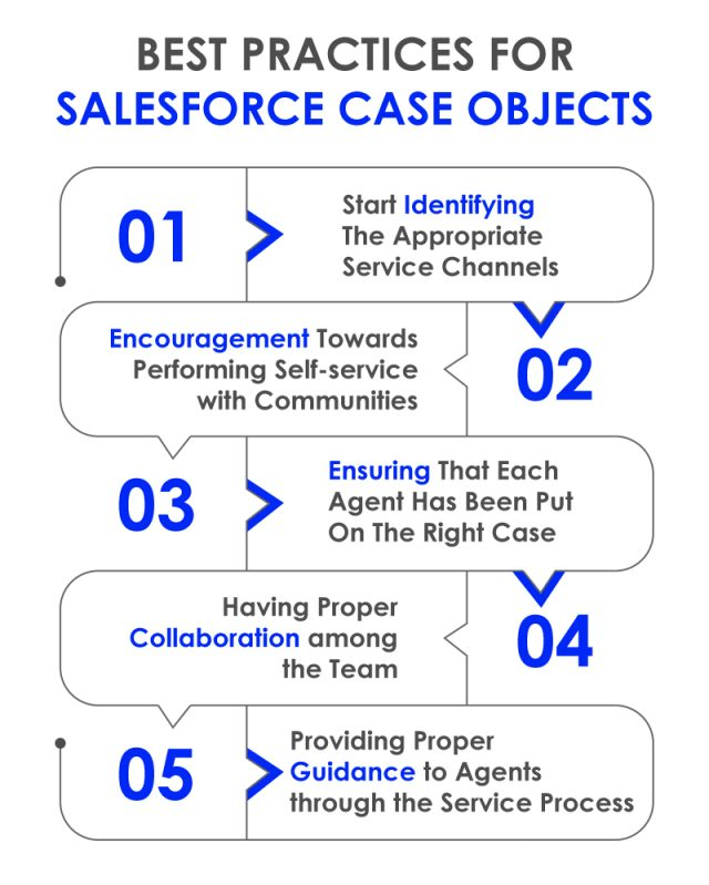 Best Practices For Salesforce Case Object