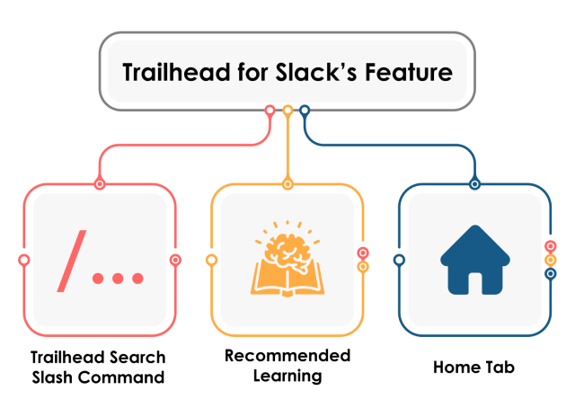 Trailhead for slack features